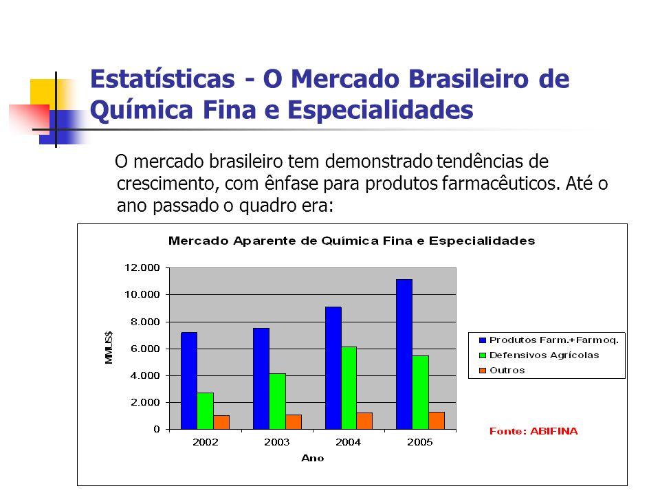 Estatísticas - O Mercado Brasileiro de Química Fina e Especialidades O mercado brasileiro tem demonstrado tendências de crescimento, com ênfase para produtos farmacêuticos.