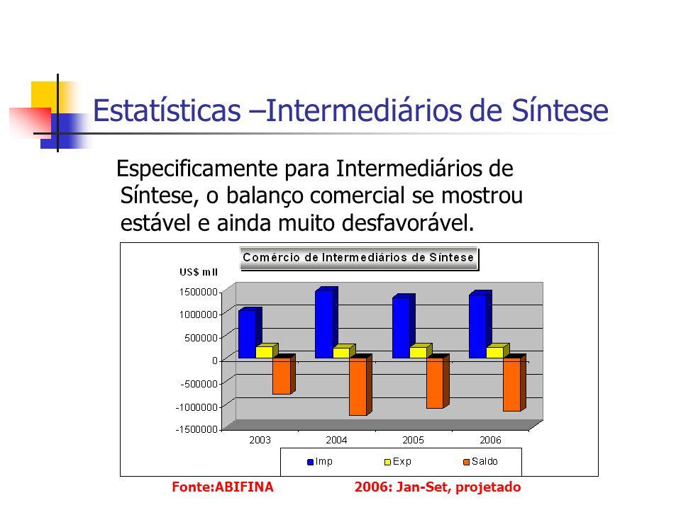 Estatísticas –Intermediários de Síntese Especificamente para Intermediários de Síntese, o balanço comercial se mostrou estável e ainda muito desfavorável.