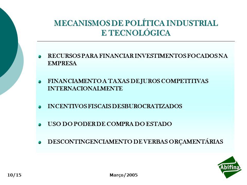 Março/200510/15 MECANISMOS DE POLÍTICA INDUSTRIAL E TECNOLÓGICA RECURSOS PARA FINANCIAR INVESTIMENTOS FOCADOS NA EMPRESA FINANCIAMENTO A TAXAS DE JURO