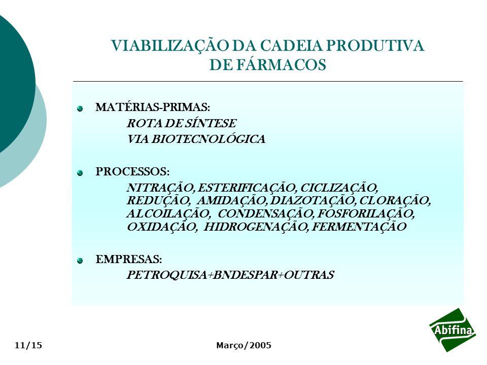 Março/200511/15 VIABILIZAÇÃO DA CADEIA PRODUTIVA DE FÁRMACOS MATÉRIAS-PRIMAS: ROTA DE SÍNTESE VIA BIOTECNOLÓGICA PROCESSOS: NITRAÇÃO, ESTERIFICAÇÃO, C