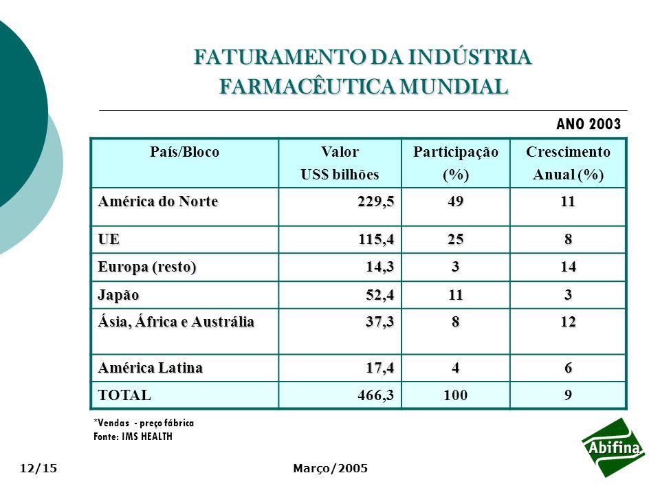 Março/200512/15 FATURAMENTO DA INDÚSTRIA FARMACÊUTICA MUNDIAL País/BlocoValor US$ bilhões Participação (%) Crescimento Anual (%) América do Norte 229,