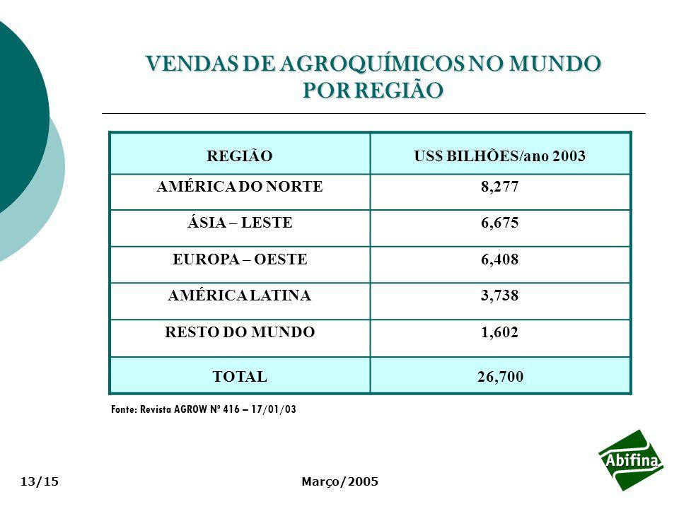 Março/200513/15 VENDAS DE AGROQUÍMICOS NO MUNDO POR REGIÃO REGIÃOUS$ BILHÕES/ano 2003 AMÉRICA DO NORTE8,277 ÁSIA – LESTE6,675 EUROPA – OESTE6,408 AMÉR