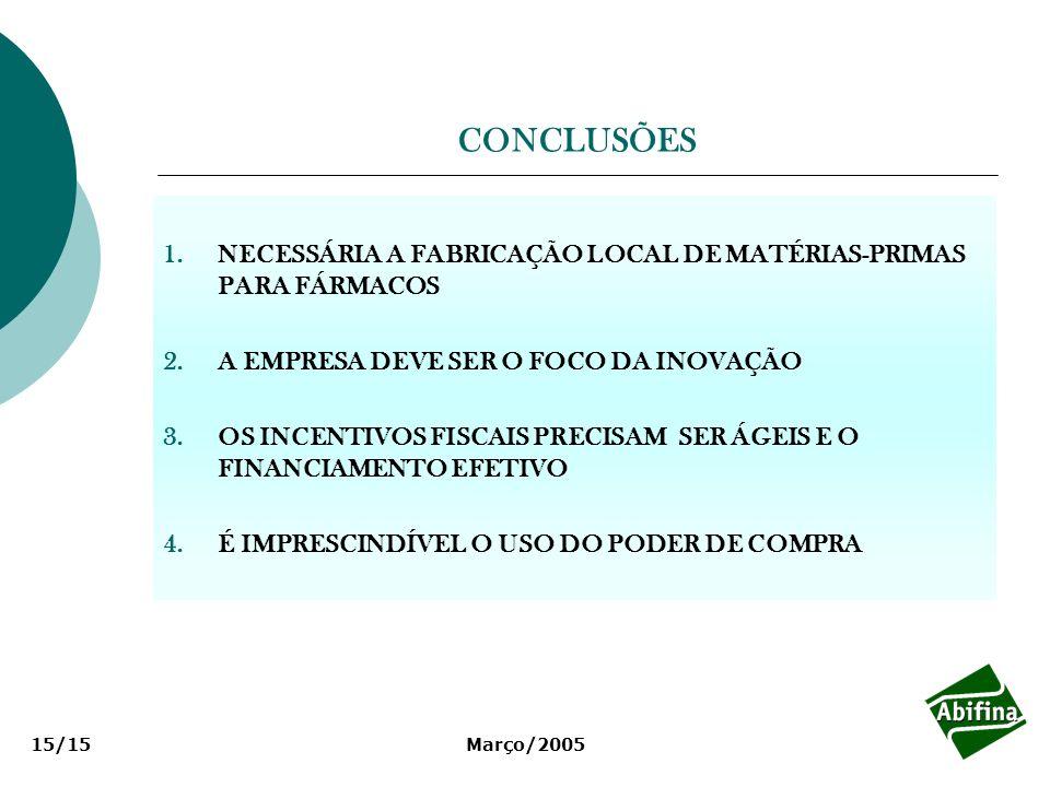 Março/200515/15 CONCLUSÕES 1.NECESSÁRIA A FABRICAÇÃO LOCAL DE MATÉRIAS-PRIMAS PARA FÁRMACOS 2.A EMPRESA DEVE SER O FOCO DA INOVAÇÃO 3.OS INCENTIVOS FI