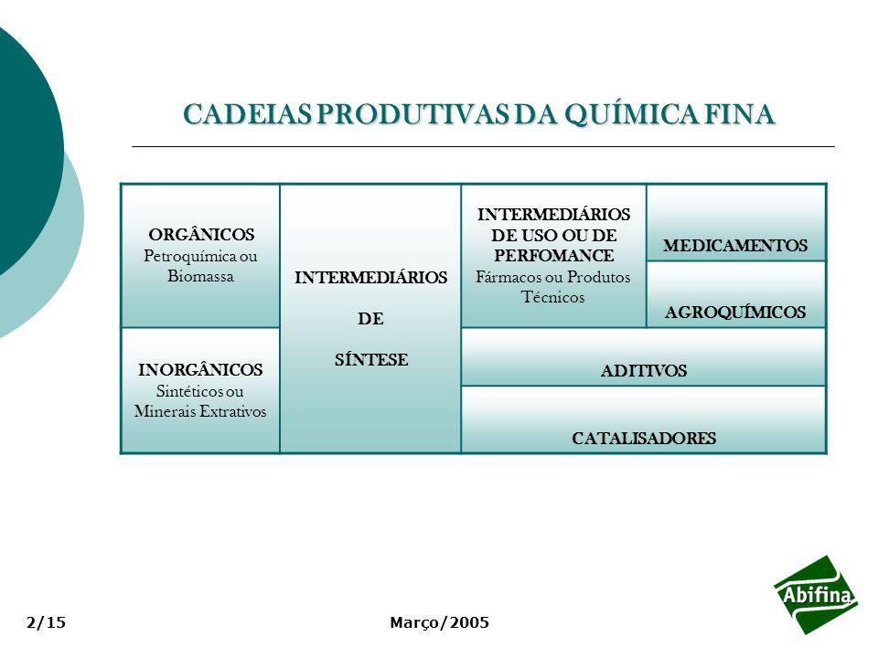 Março/20052/15 CADEIAS PRODUTIVAS DA QUÍMICA FINA ORGÂNICOS Petroquímica ou Biomassa INTERMEDIÁRIOS DE SÍNTESE INTERMEDIÁRIOS DE USO OU DE PERFOMANCE