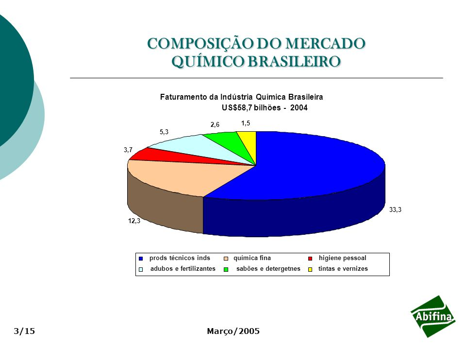 Março/200514/15 MERCADO DE PRINCÍPIOS ATIVOS, US$ bilhões MERCADOBRASILMUNDO Produto Técnico Agroquímico 1,518,7 Fármaco 0,770 TOTAL 2,288,7