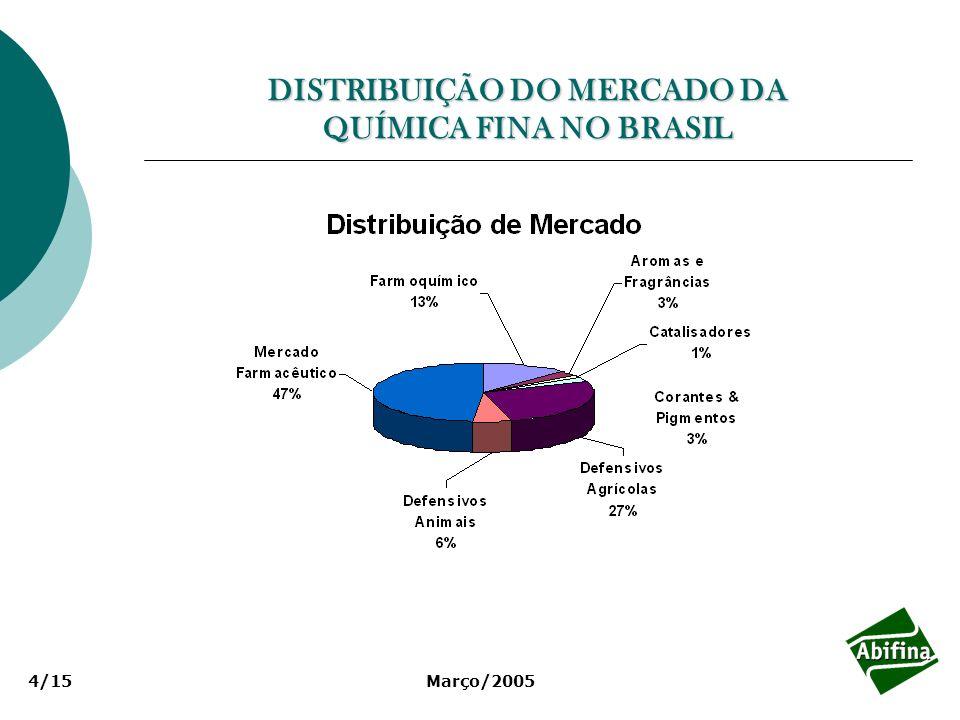 Março/20054/15 DISTRIBUIÇÃO DO MERCADO DA QUÍMICA FINA NO BRASIL