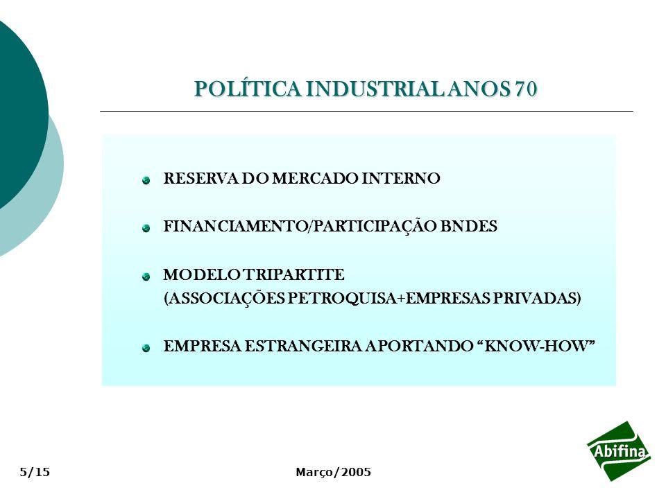 Março/20055/15 POLÍTICA INDUSTRIAL ANOS 70 RESERVA DO MERCADO INTERNO FINANCIAMENTO/PARTICIPAÇÃO BNDES MODELO TRIPARTITE (ASSOCIAÇÕES PETROQUISA+EMPRE