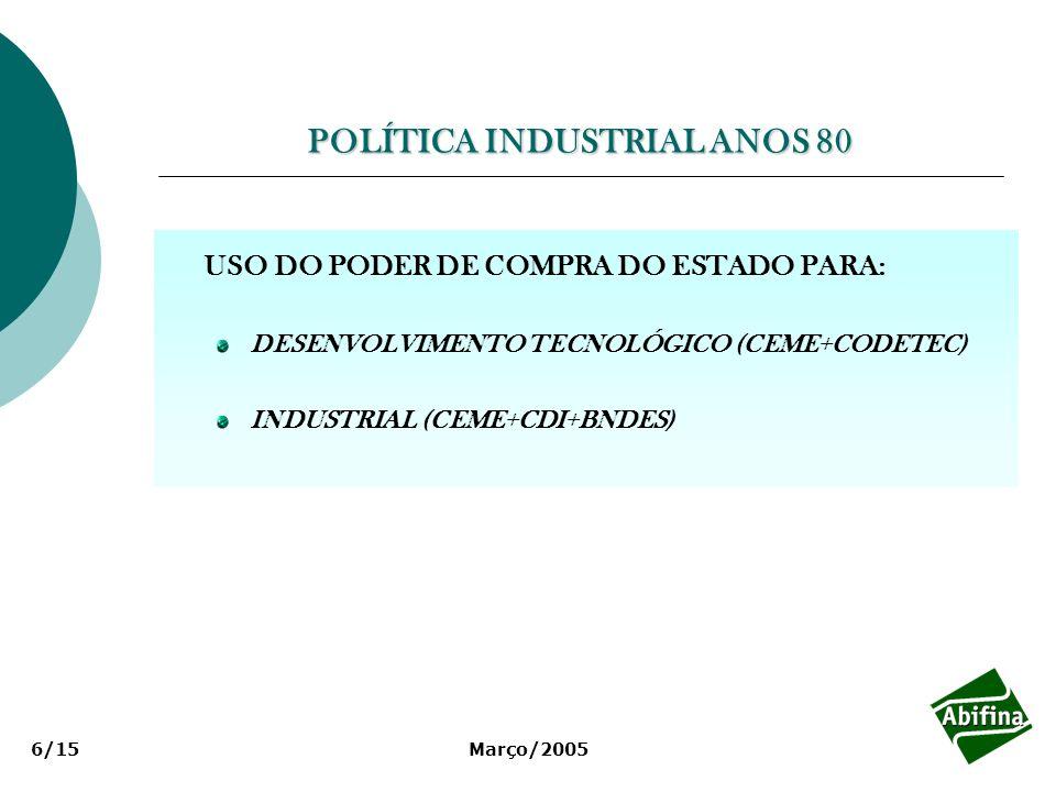 Março/20056/15 POLÍTICA INDUSTRIAL ANOS 80 USO DO PODER DE COMPRA DO ESTADO PARA: DESENVOLVIMENTO TECNOLÓGICO (CEME+CODETEC) INDUSTRIAL (CEME+CDI+BNDE