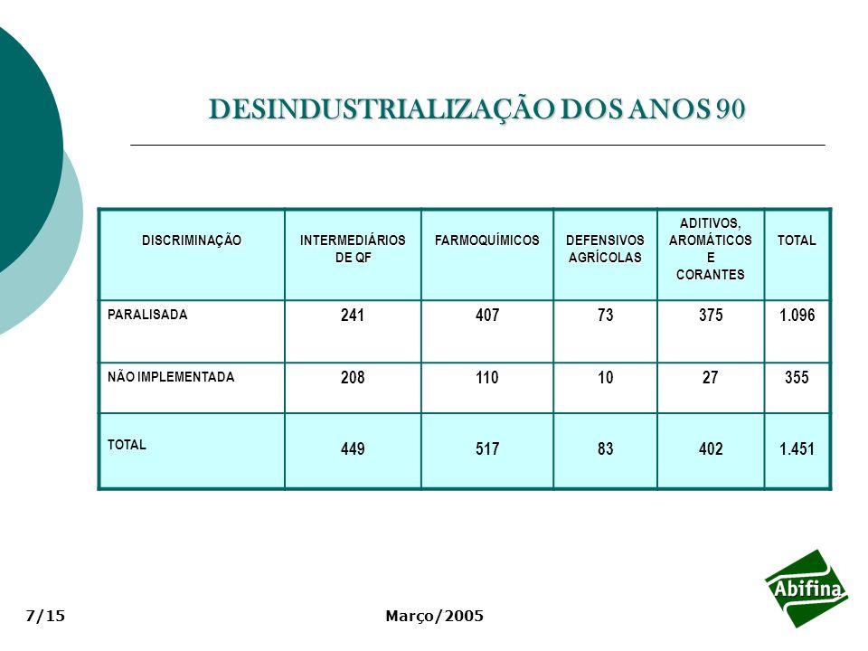 Março/20057/15 DESINDUSTRIALIZAÇÃO DOS ANOS 90 DISCRIMINAÇÃOINTERMEDIÁRIOS DE QF FARMOQUÍMICOSDEFENSIVOSAGRÍCOLASADITIVOS,AROMÁTICOSECORANTESTOTAL PAR