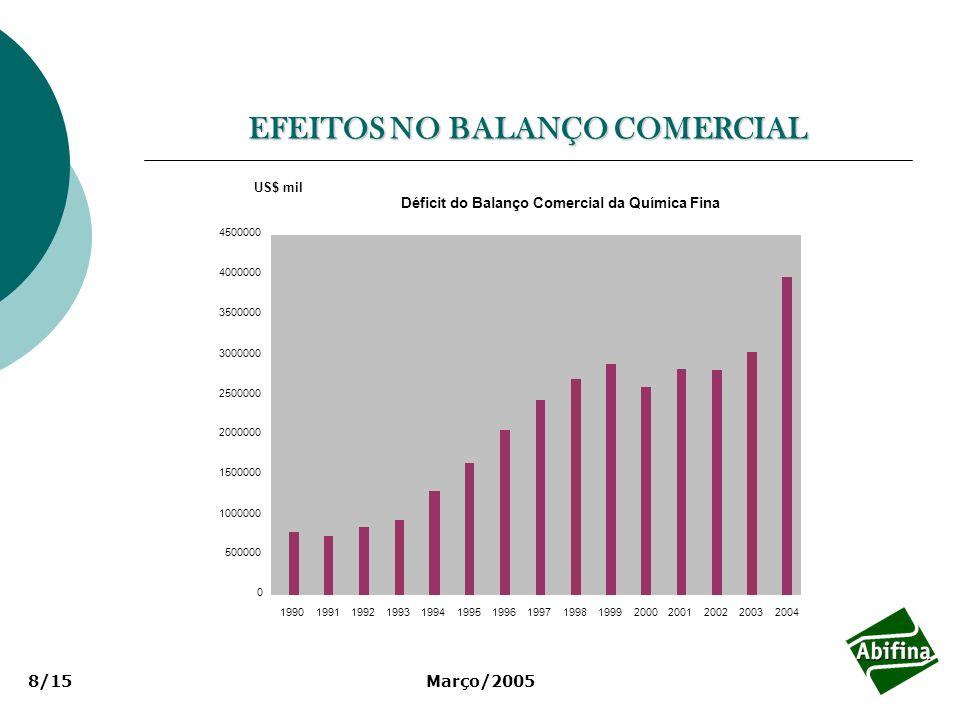 Março/20058/15 EFEITOS NO BALANÇO COMERCIAL Déficit do Balanço Comercial da Química Fina 0 500000 1000000 1500000 2000000 2500000 3000000 3500000 4000