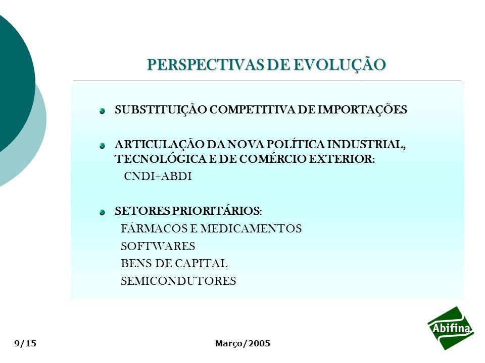 Março/20059/15 PERSPECTIVAS DE EVOLUÇÃO SUBSTITUIÇÃO COMPETITIVA DE IMPORTAÇÕES ARTICULAÇÃO DA NOVA POLÍTICA INDUSTRIAL, TECNOLÓGICA E DE COMÉRCIO EXT