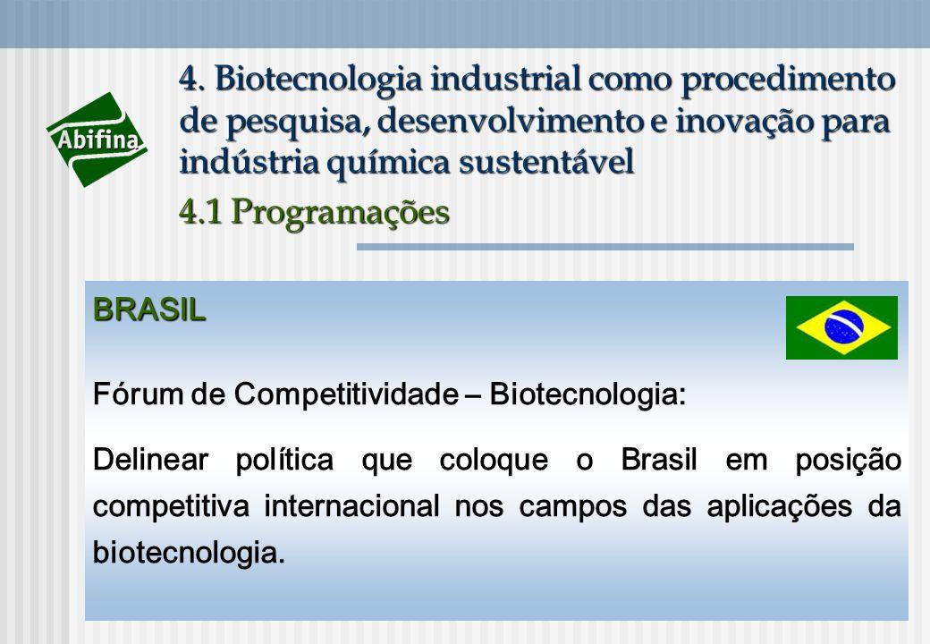 4. Biotecnologia industrial como procedimento de pesquisa, desenvolvimento e inovação para indústria química sustentável 4.1 Programações BRASIL Fórum