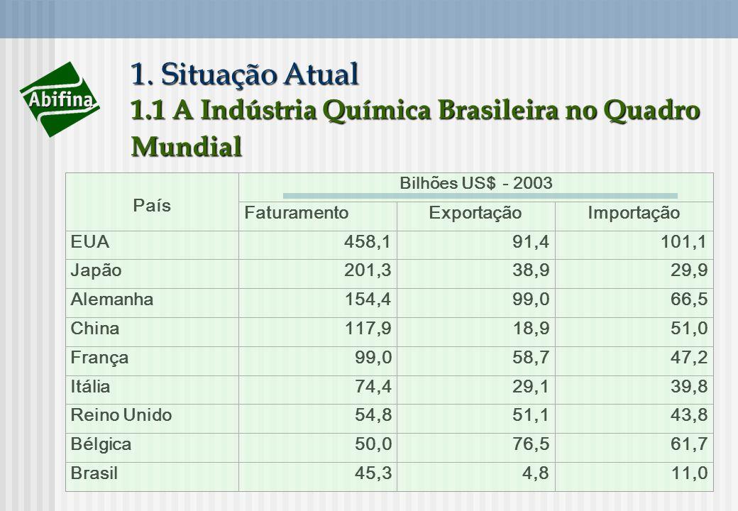 1. Situação Atual 1.1 A Indústria Química Brasileira no Quadro Mundial País Bilhões US$ - 2003 FaturamentoExportaçãoImportação EUA458,191,4101,1 Japão