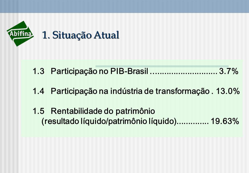 1. Situação Atual 1.3 Participação no PIB-Brasil............................. 3.7% 1.4 Participação na indústria de transformação. 13.0% 1.5 Rentabili