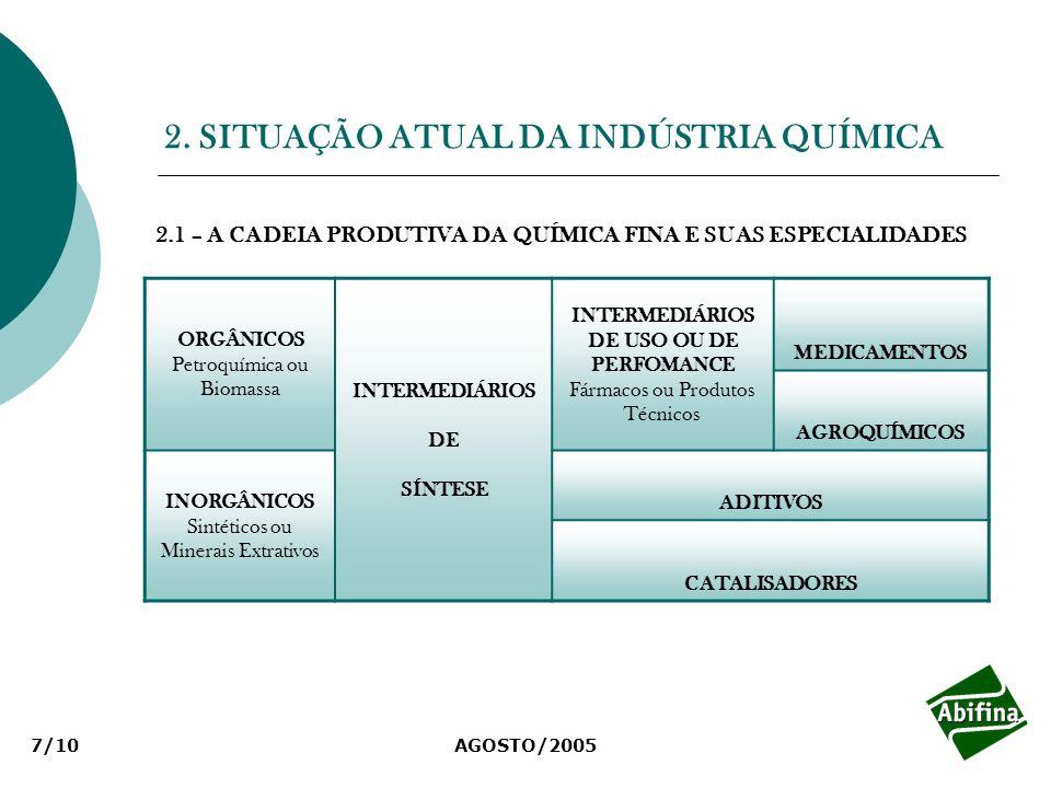 AGOSTO/20058/10 2.2 – O FATURAMENTO DA INDÚSTRIA QUÍMICA BRASILEIRA Faturamento da Indústria Química Brasileira US$58,7 bilhões - 2004 33,3 12,3 3,7 5,3 2,6 1,5 prods técnicos indsquímica finahigiene pessoal adubos e fertilizantessabões e detergetnestintas e vernizes Nota: Consolidação feita pela ABIQUIM.