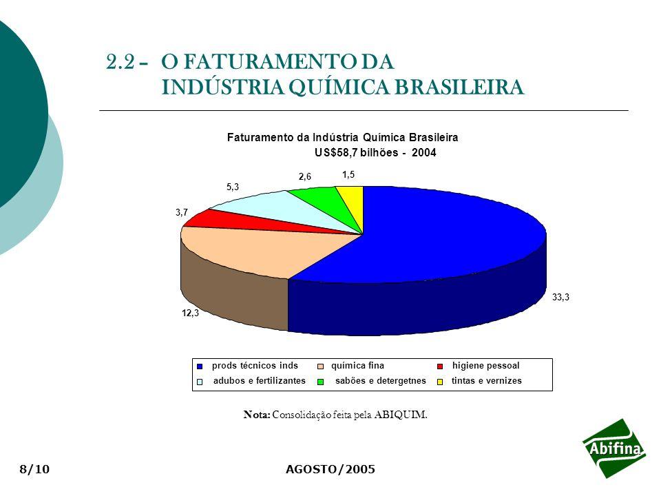 AGOSTO/20058/10 2.2 – O FATURAMENTO DA INDÚSTRIA QUÍMICA BRASILEIRA Faturamento da Indústria Química Brasileira US$58,7 bilhões - 2004 33,3 12,3 3,7 5