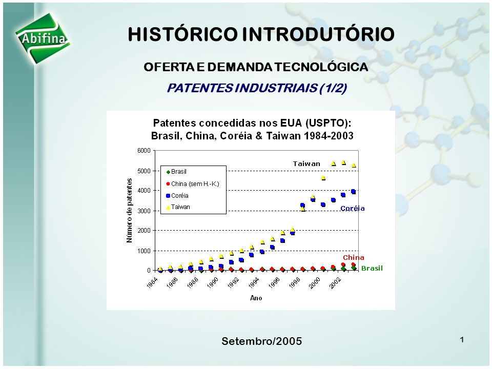 1 Setembro/2005 HISTÓRICO INTRODUTÓRIO OFERTA E DEMANDA TECNOLÓGICA PATENTES INDUSTRIAIS (1/2)