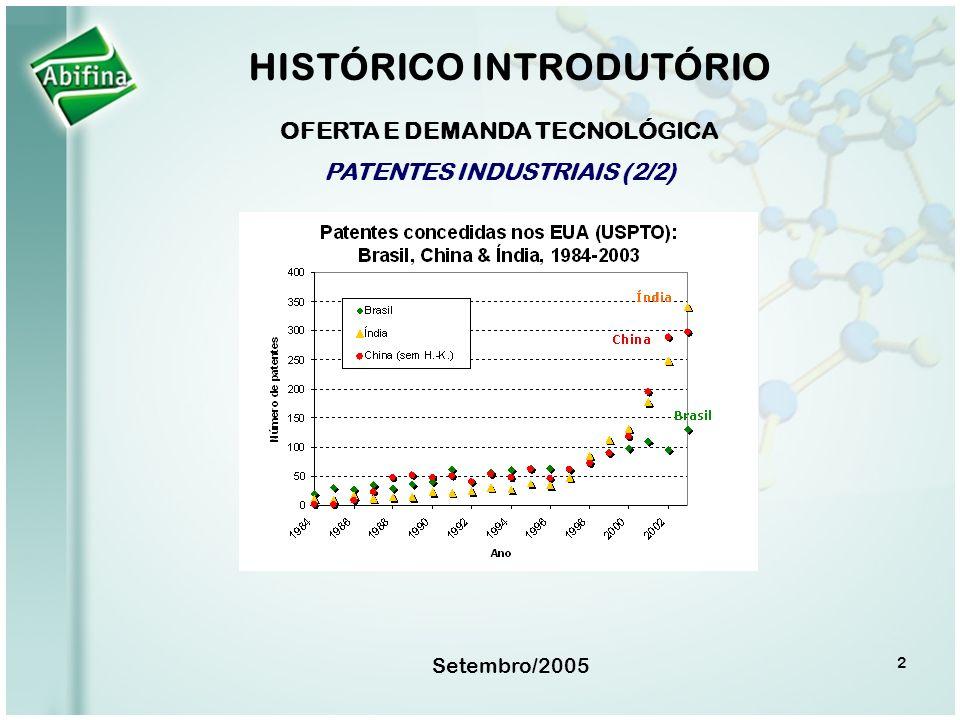 Setembro/2005 OFERTA E DEMANDA TECNOLÓGICA PATENTES INDUSTRIAIS (2/2) HISTÓRICO INTRODUTÓRIO 2