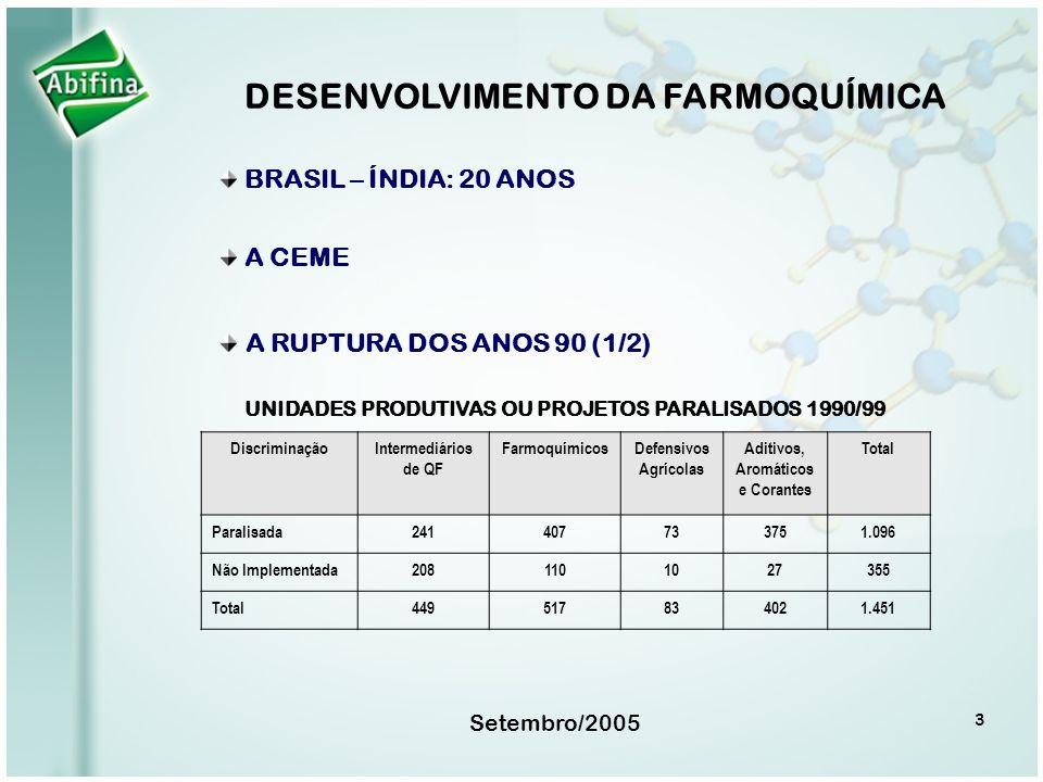 Setembro/2005 DESENVOLVIMENTO DA FARMOQUÍMICA 3 DiscriminaçãoIntermediários de QF FarmoquímicosDefensivos Agrícolas Aditivos, Aromáticos e Corantes To
