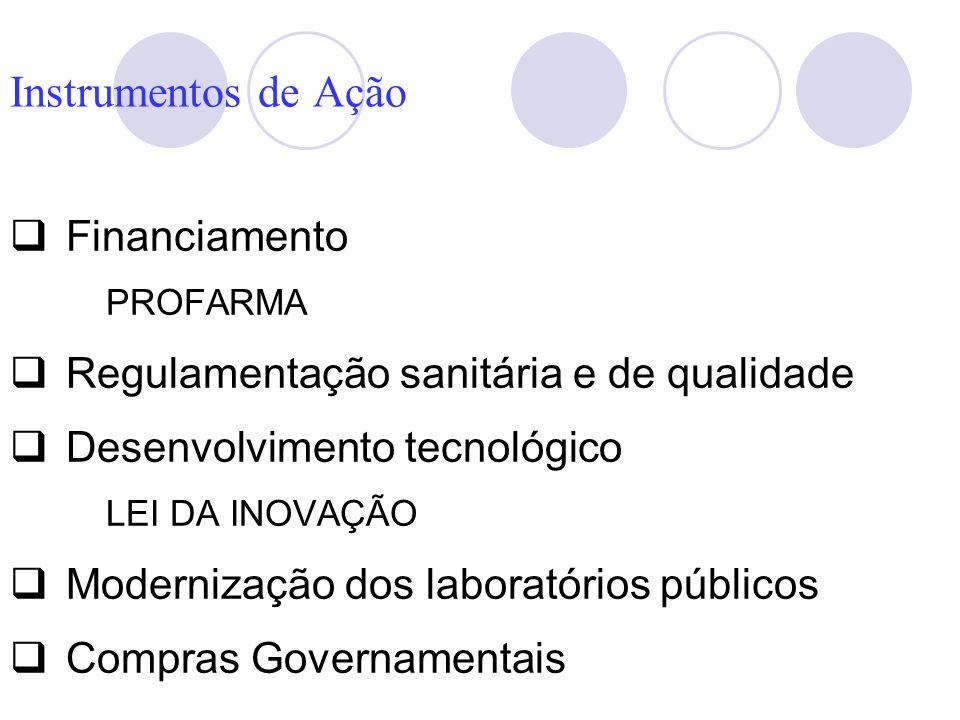 Instrumentos de Ação Financiamento PROFARMA Regulamentação sanitária e de qualidade Desenvolvimento tecnológico LEI DA INOVAÇÃO Modernização dos labor