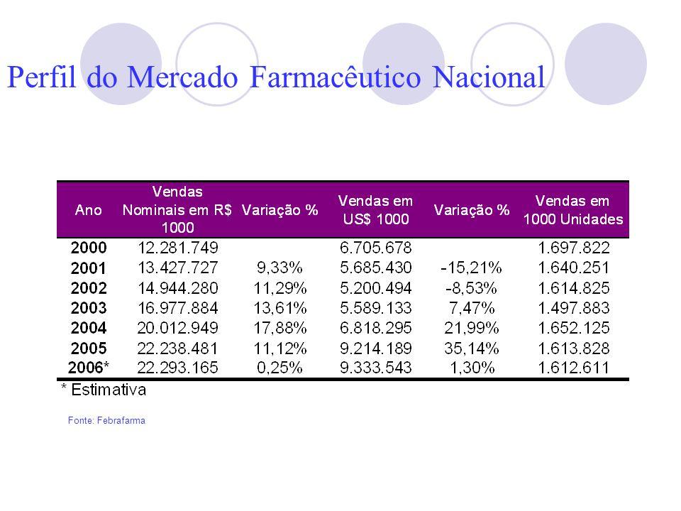 Perfil do Mercado Farmacêutico Nacional Fonte: Febrafarma
