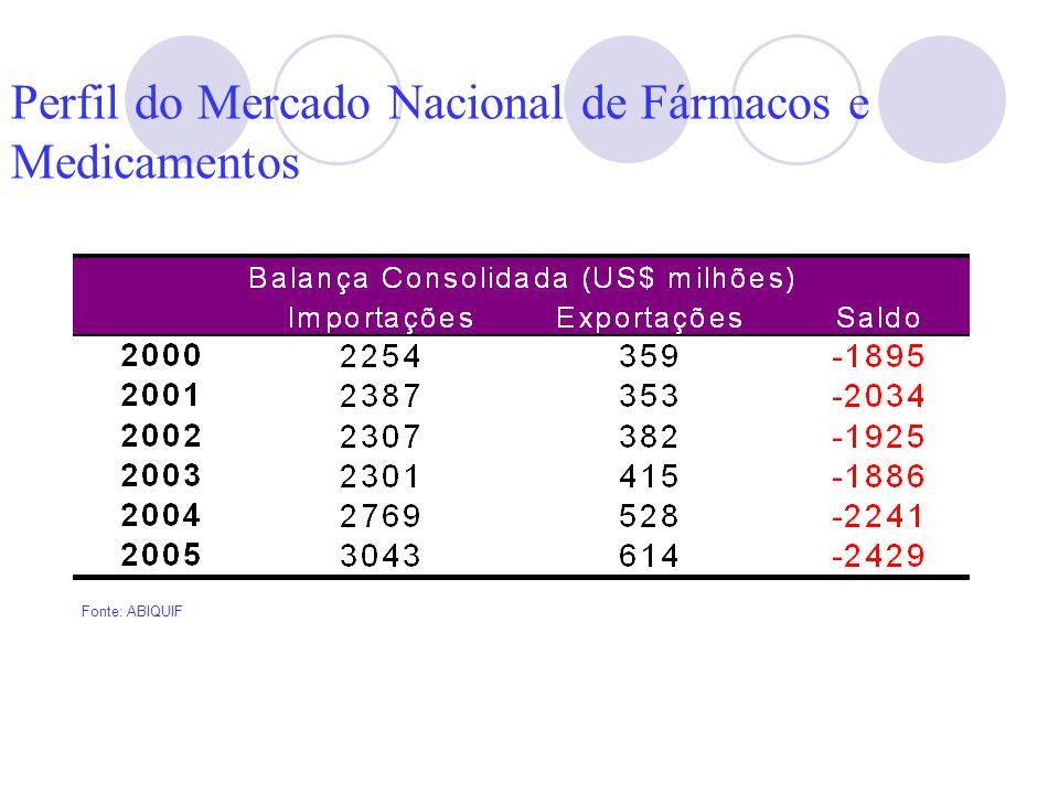 Perfil do Mercado Nacional de Fármacos e Medicamentos Fonte: ABIQUIF