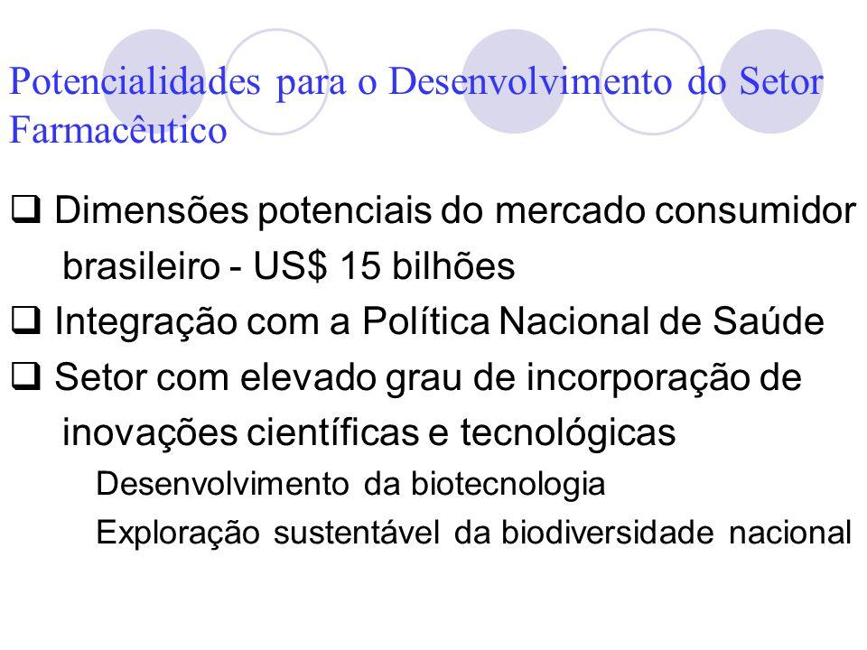 Potencialidades para o Desenvolvimento do Setor Farmacêutico Dimensões potenciais do mercado consumidor brasileiro - US$ 15 bilhões Integração com a P