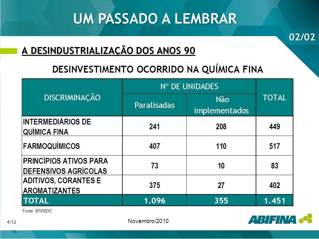 A DESINDUSTRIALIZAÇÃO DOS ANOS 90 Novembro/2010 UM PASSADO A LEMBRAR 02/02 4/12