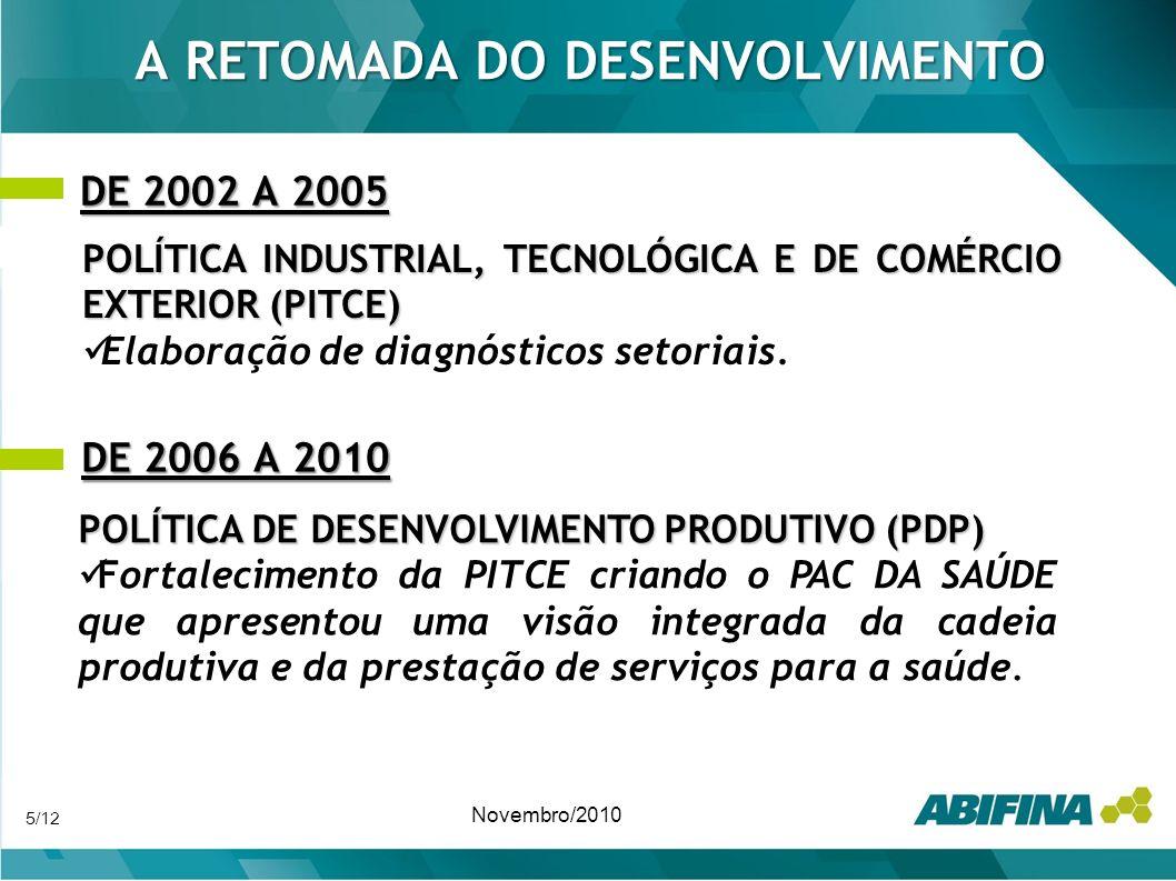 REMEMORANDO ANTECEDENTES HISTÓRICOS NOVEMBRO DE 2006 A DEZEMBRO 2007 Licitação de zidovudina e lamivudina por Farmanguinhos pela modalidade de contratação da fabricação local em vez da usual licitação para aquisição de produtos.