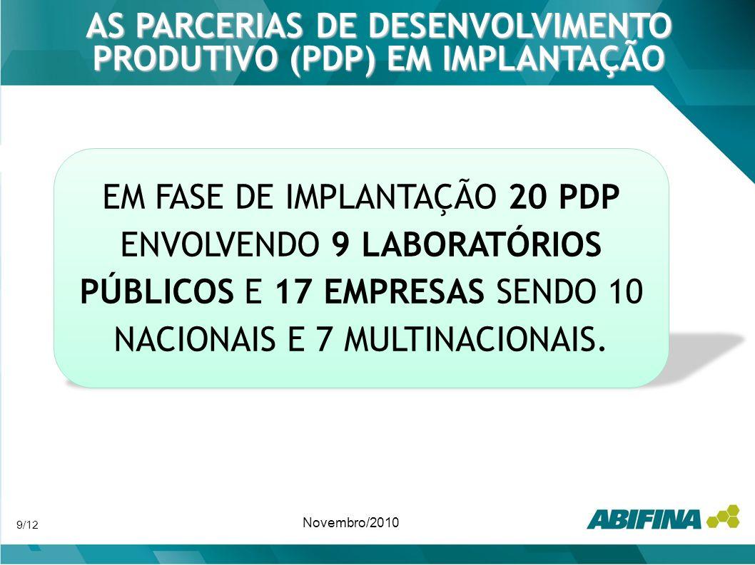 PARCERIAS DE DESENVOLVIMENTO PRODUTIVO (PDP) – O SIGNIFICADO ECONÔMICO COMPRAS ANUAIS: R$1,25 BILHÃO, OU SEJA, CERCA DE 20% DAS IMPORTAÇÕES ATUAIS.