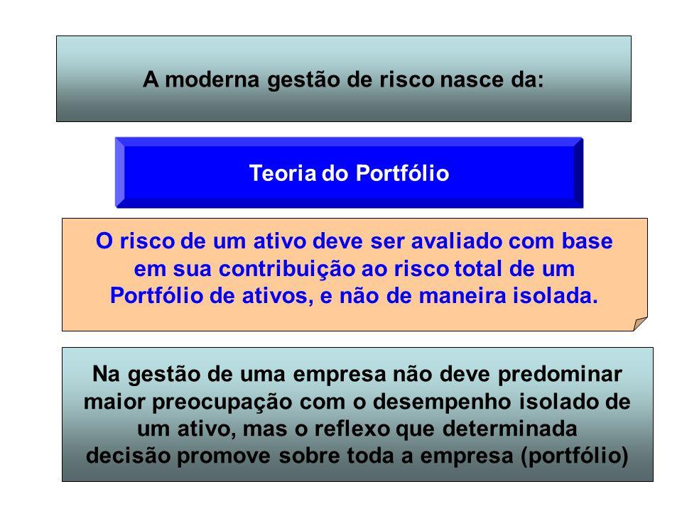 A moderna gestão de risco nasce da: Teoria do Portfólio O risco de um ativo deve ser avaliado com base em sua contribuição ao risco total de um Portfó