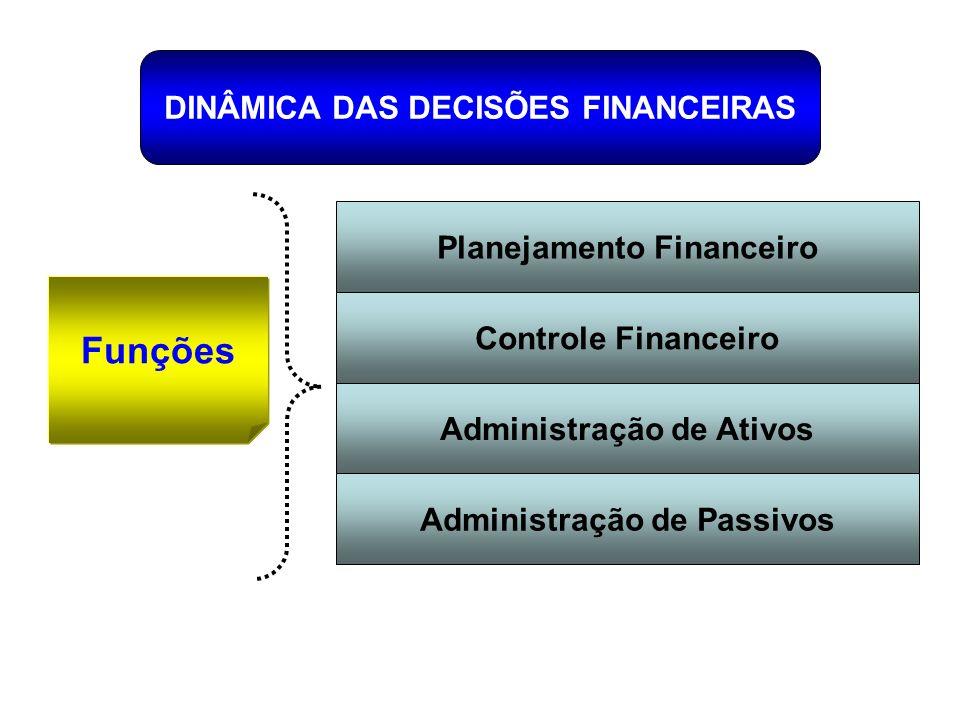 DINÂMICA DAS DECISÕES FINANCEIRAS Funções Planejamento Financeiro Controle Financeiro Administração de Ativos Administração de Passivos