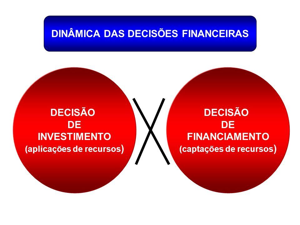 DINÂMICA DAS DECISÕES FINANCEIRAS DECISÃO DE INVESTIMENTO (aplicações de recursos ) DECISÃO DE FINANCIAMENTO (captações de recursos )