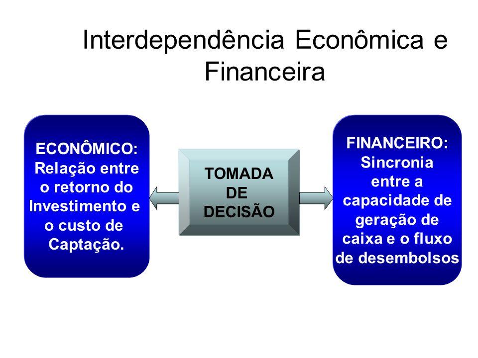Interdependência Econômica e Financeira TOMADA DE DECISÃO ECONÔMICO: Relação entre o retorno do Investimento e o custo de Captação. FINANCEIRO: Sincro