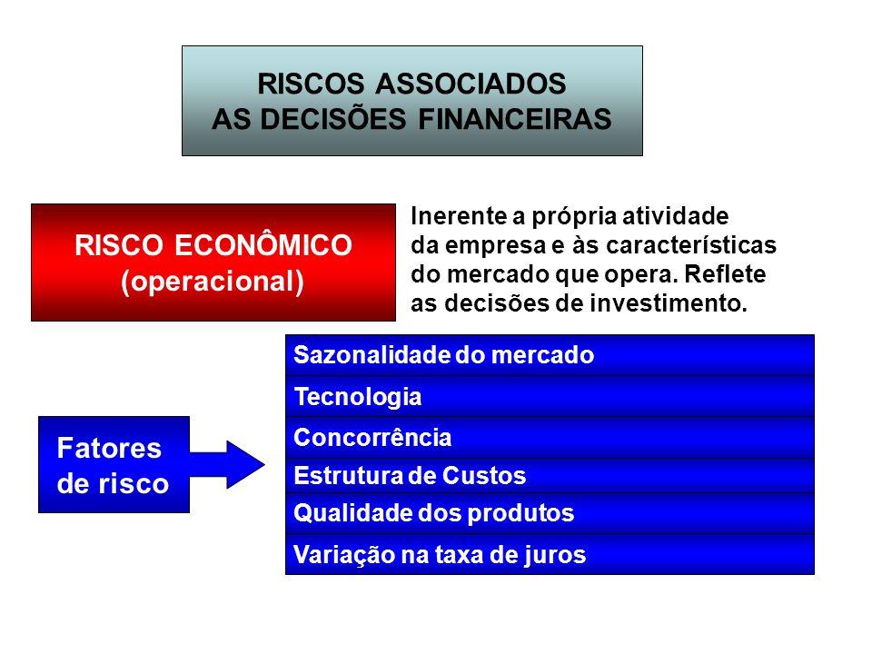 RISCOS ASSOCIADOS AS DECISÕES FINANCEIRAS RISCO ECONÔMICO (operacional) Inerente a própria atividade da empresa e às características do mercado que op