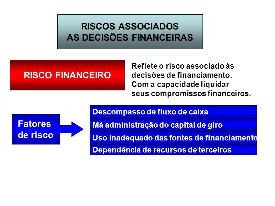 RISCOS ASSOCIADOS AS DECISÕES FINANCEIRAS RISCO FINANCEIRO Reflete o risco associado às decisões de financiamento. Com a capacidade liquidar seus comp