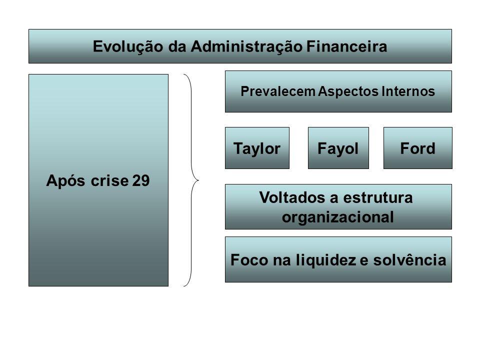 Evolução da Administração Financeira Após crise 29 Prevalecem Aspectos Internos TaylorFordFayol Voltados a estrutura organizacional Foco na liquidez e