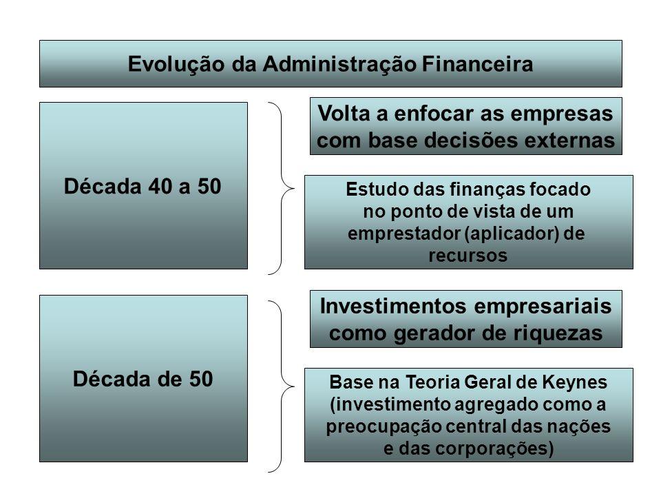 Evolução da Administração Financeira Década 40 a 50 Volta a enfocar as empresas com base decisões externas Estudo das finanças focado no ponto de vist