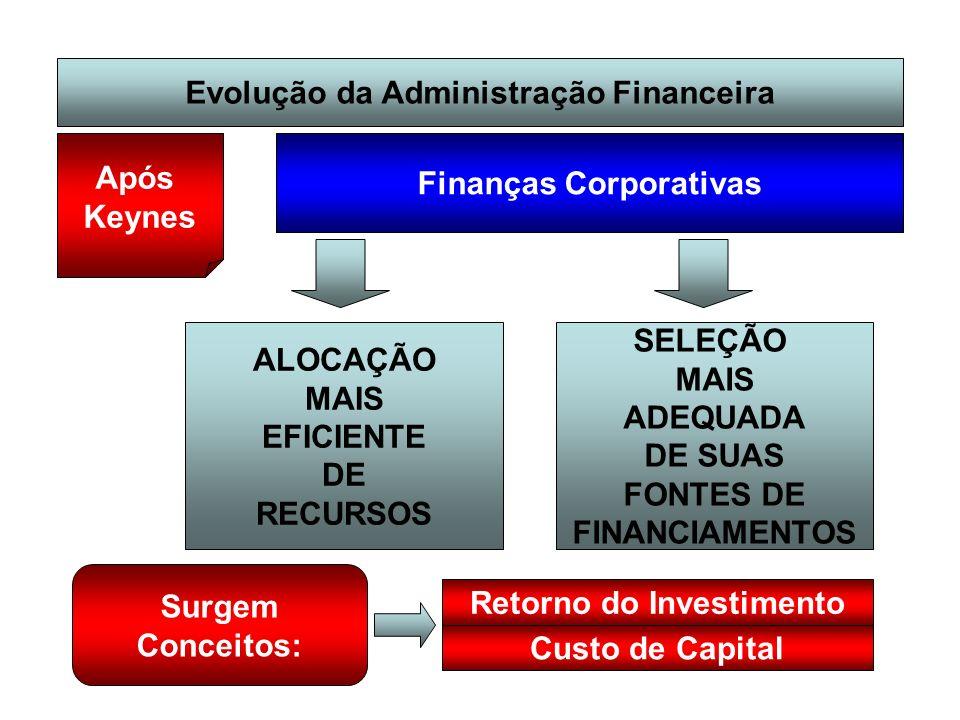Evolução da Administração Financeira Após Keynes Finanças Corporativas ALOCAÇÃO MAIS EFICIENTE DE RECURSOS SELEÇÃO MAIS ADEQUADA DE SUAS FONTES DE FIN