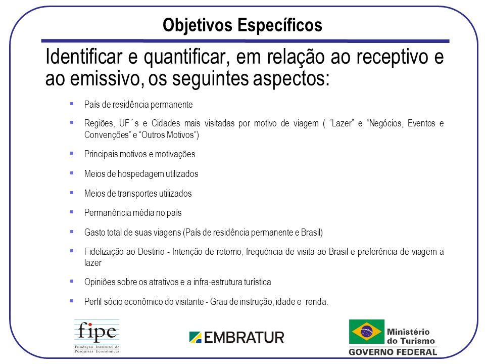 Freqüência de Visita ao Brasil