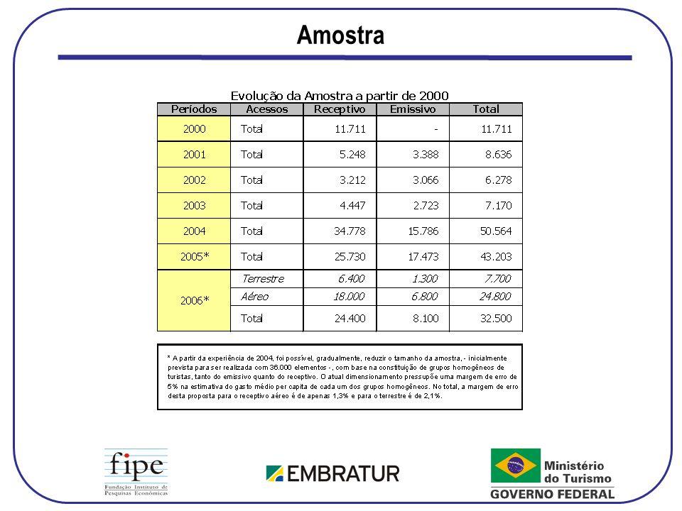 Gasto per capita no Brasil, por País de Residência – Neg., Eventos e Convenções
