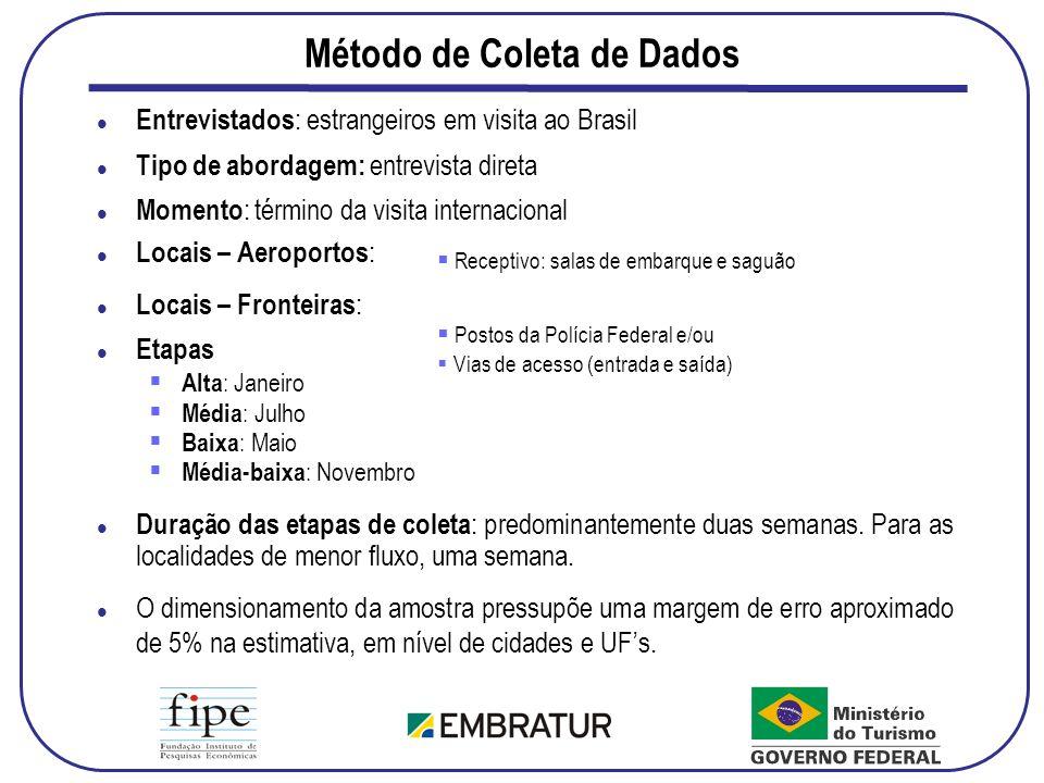 Gasto per capita no Brasil, por País de Residência – Outros Motivos