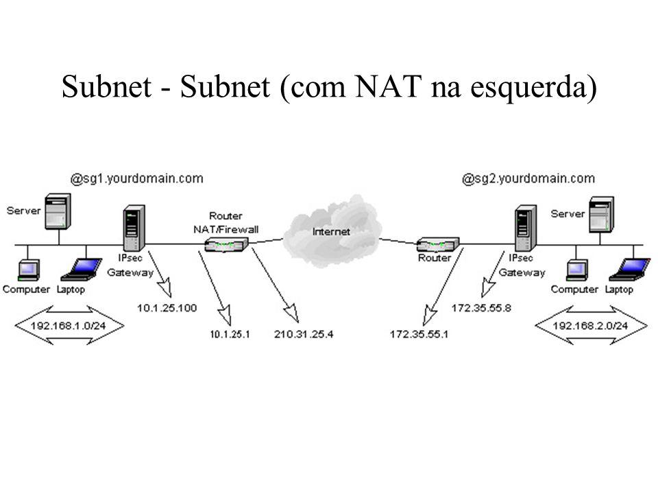 Configuração Subnet - Subnet Fonte: http://jixen.tripod.com/
