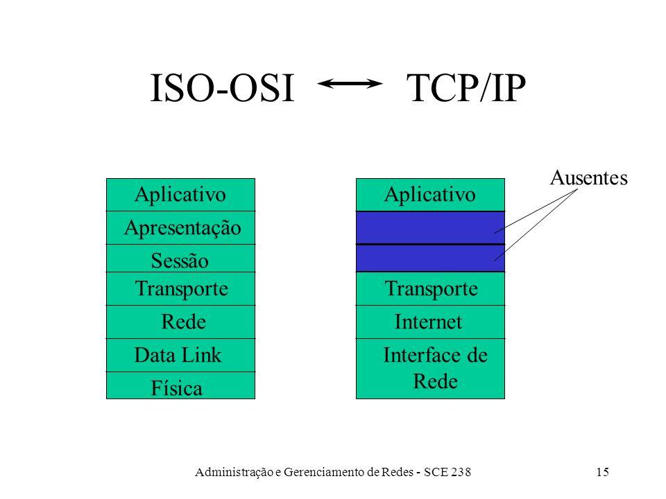 Administração e Gerenciamento de Redes - SCE 23815 ISO-OSI TCP/IP Física Data Link Rede Transporte Sessão Apresentação Aplicativo Ausentes Transporte Internet Interface de Rede