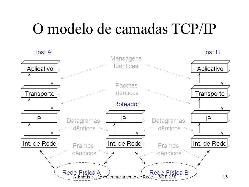 Administração e Gerenciamento de Redes - SCE 23818 O modelo de camadas TCP/IP Aplicativo Transporte IP Int.