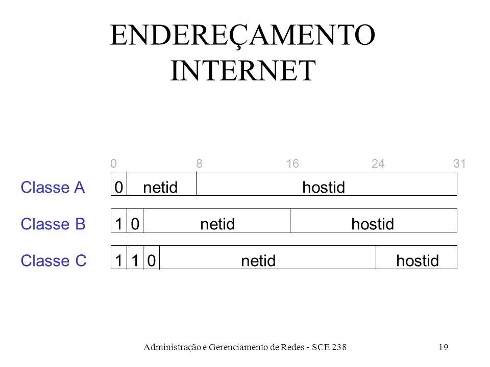 Administração e Gerenciamento de Redes - SCE 23819 ENDEREÇAMENTO INTERNET 81624310 0 01 110 Classe A Classe B Classe C netid hostid