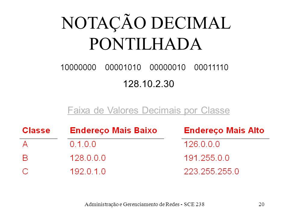 Administração e Gerenciamento de Redes - SCE 23820 NOTAÇÃO DECIMAL PONTILHADA Faixa de Valores Decimais por Classe 10000000 00001010 00000010 00011110 128.10.2.30