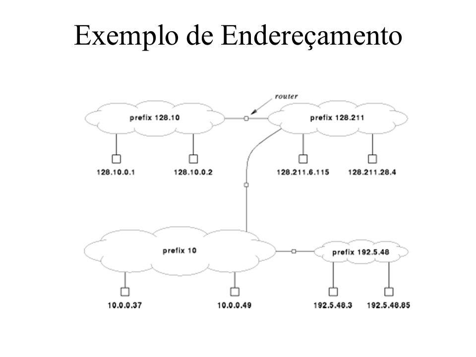 Administração e Gerenciamento de Redes - SCE 23822 Exemplo de Endereçamento