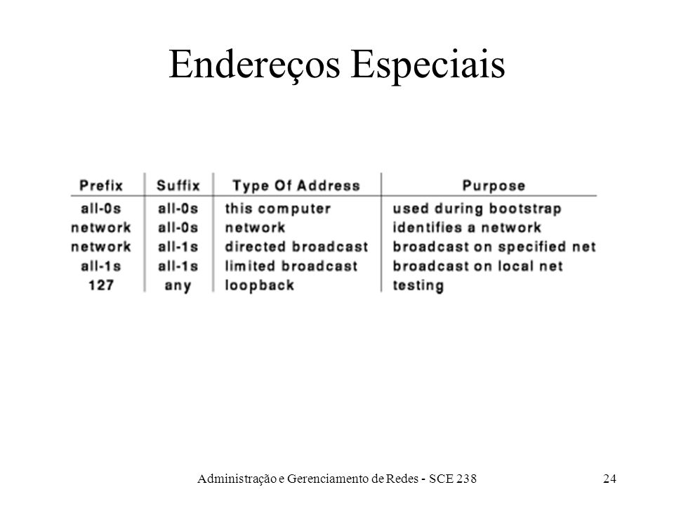 Administração e Gerenciamento de Redes - SCE 23824 Endereços Especiais