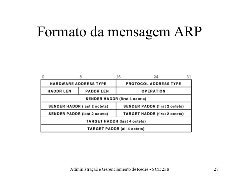 Administração e Gerenciamento de Redes - SCE 23828 Formato da mensagem ARP